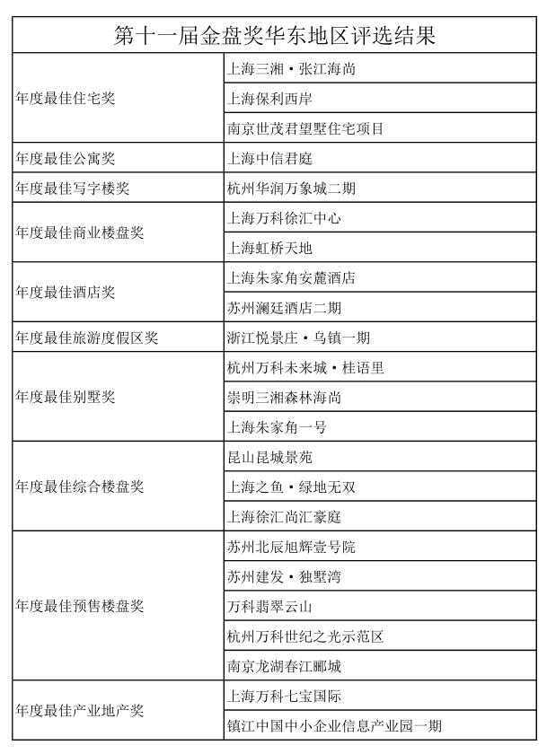 第十一届金盘奖华东地区评选结果.png