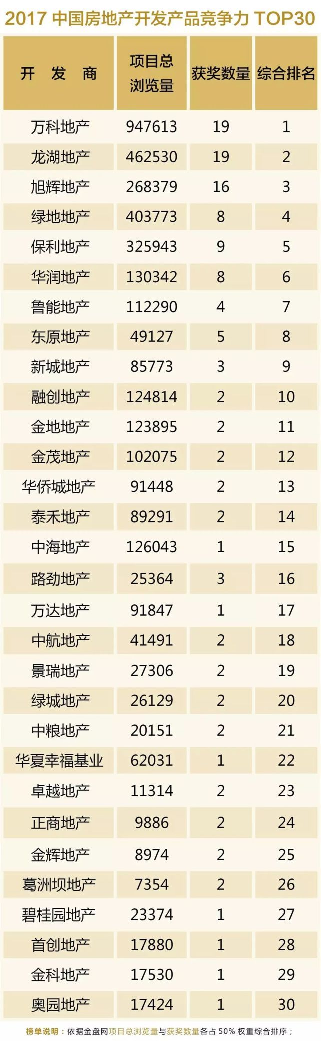 2017中国房地产开发产品竞争力TOP30