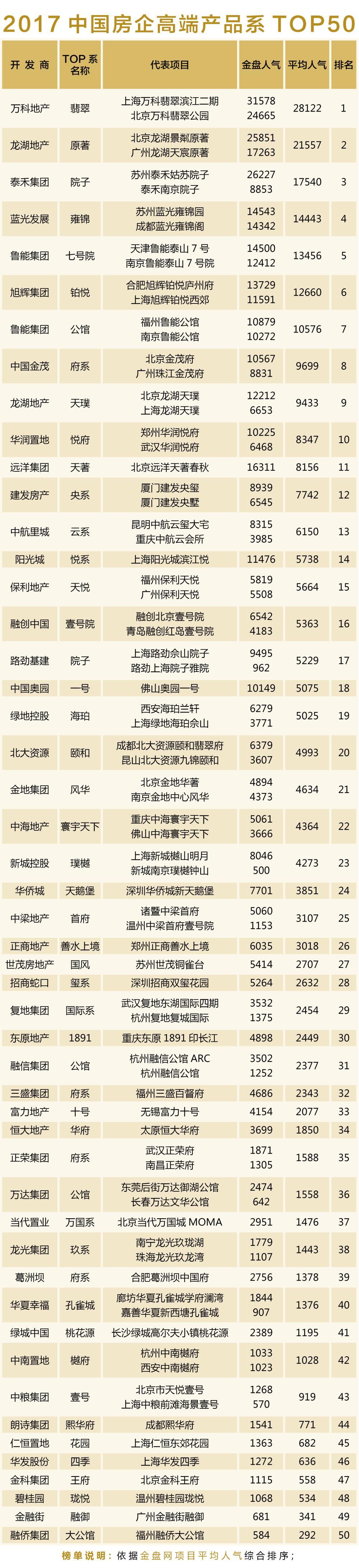 2017中国房企高端产品系TOP50
