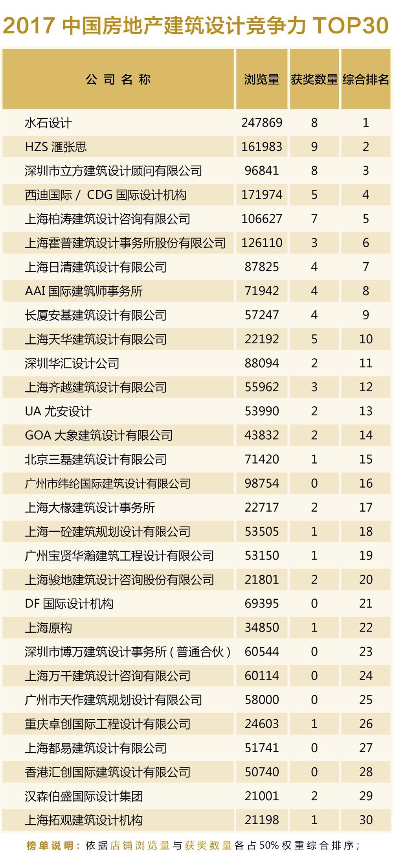 2017中国房地产建筑设计竞争力TOP30