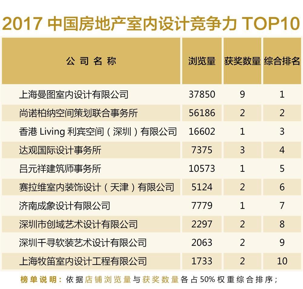 2017中国房地产室内设计竞争TOP10
