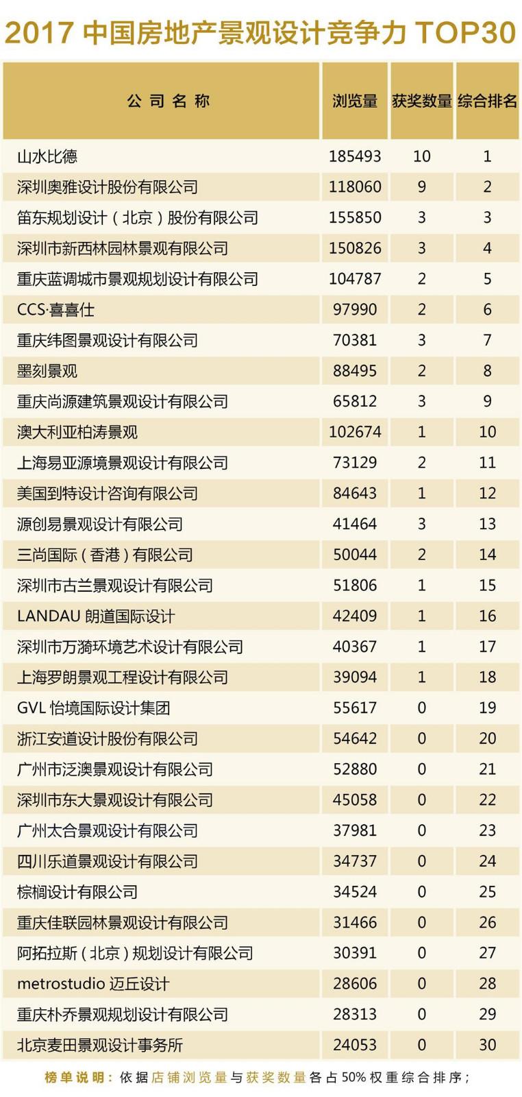 2017中国房地产景观设计竞争力TOP30