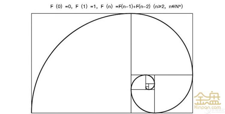 斐波那契螺旋线.jpg