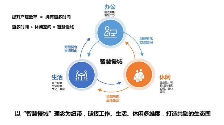 页面提取自-2020年第3期:三分院分享郊区产城自造产品吸引力0618(1)-2_页面_1.jpg
