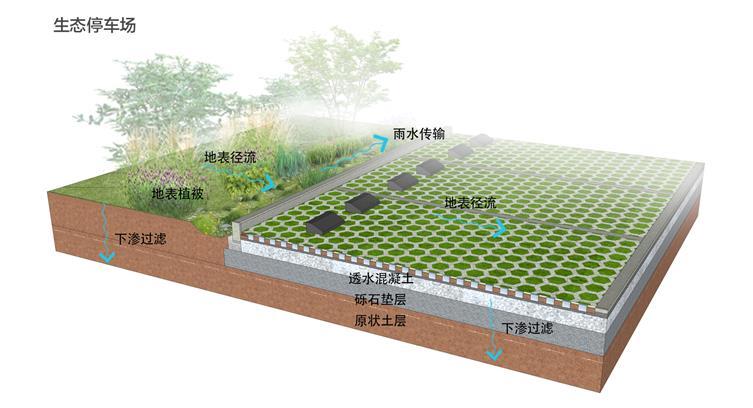 6.海绵设施-生态停车场.jpg